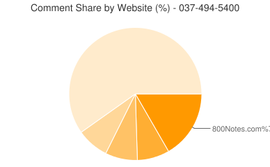 Comment Share 037-494-5400